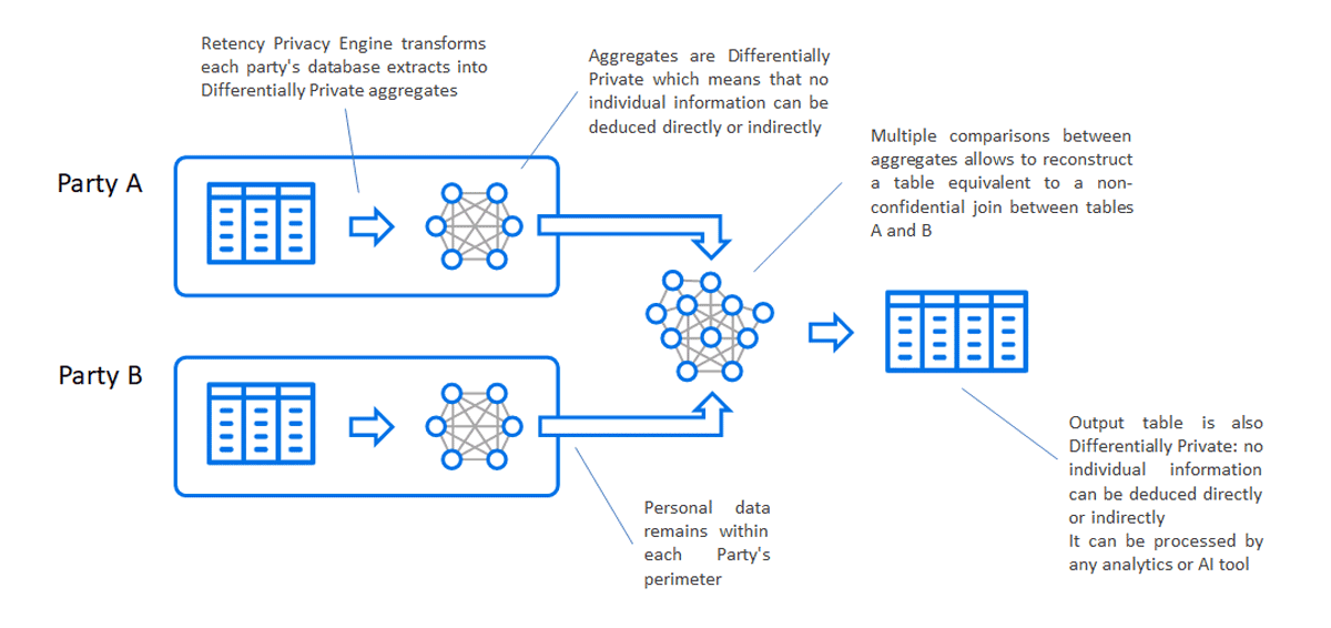 Retency Privacy Engine transforms raw data sets into Differentially Private aggregates that can be cross-analyzed to generate a combined, joined database